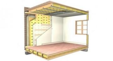 Звукоизоляция стен, перегородок и потолков