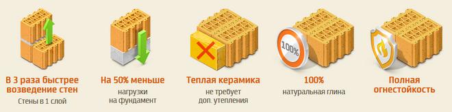 Преимущества керамических блоков